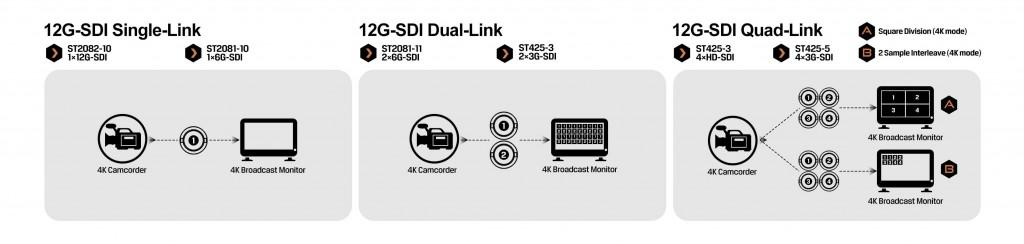 12G SDI Inputs