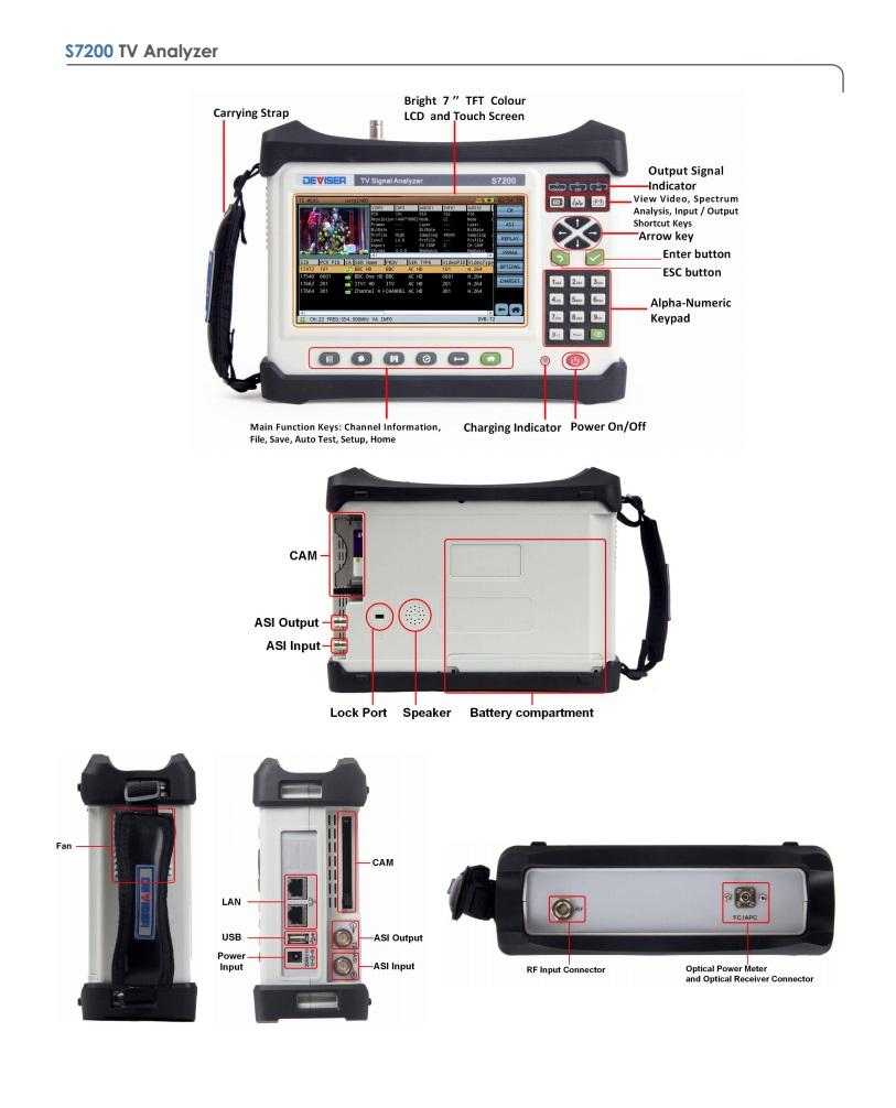TV signal analyser